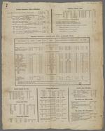 Suite et détail de l'affiche établissant le tarif minimum des prix de la façon des étoffes de soie, placardée le