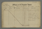 Registre de comptes de l'oeuvre de Saint François Xavier sur lequel est inscrite la somme donnée par Pierre Charnier, qui note qu'il fut chef de section nommé membre du Bureau Centrale, ainsi que secrétaire en chef de la section.