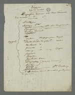 Notes prises par Pierre Charnier au cours des auditions des témoins dans l'affaire des inculpés accusés d'avoir participé à l'occupation de la mairie de la Croix-Rousse et à l'organisation de l'insurrection du